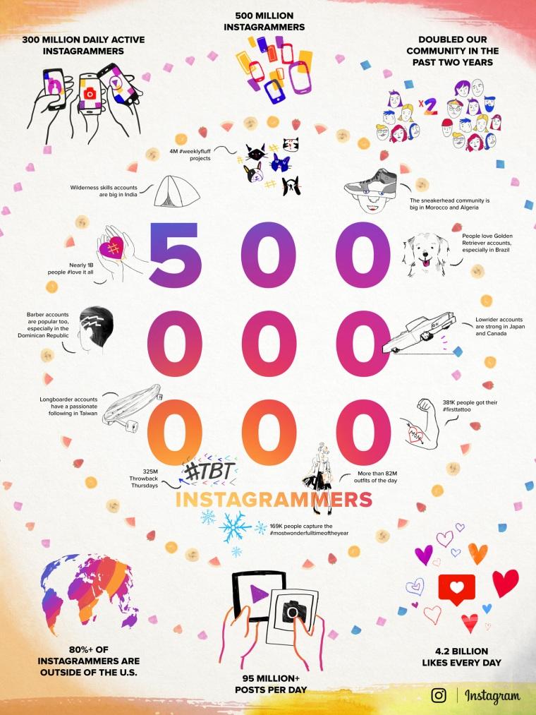 Instagram_Infografica